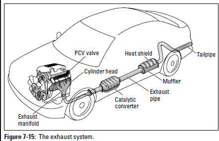 illustration of a car exhaust system